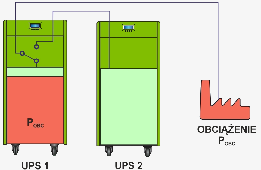 Układ zasilania redundantny szeregowy (1+1) - praca normalna systemu