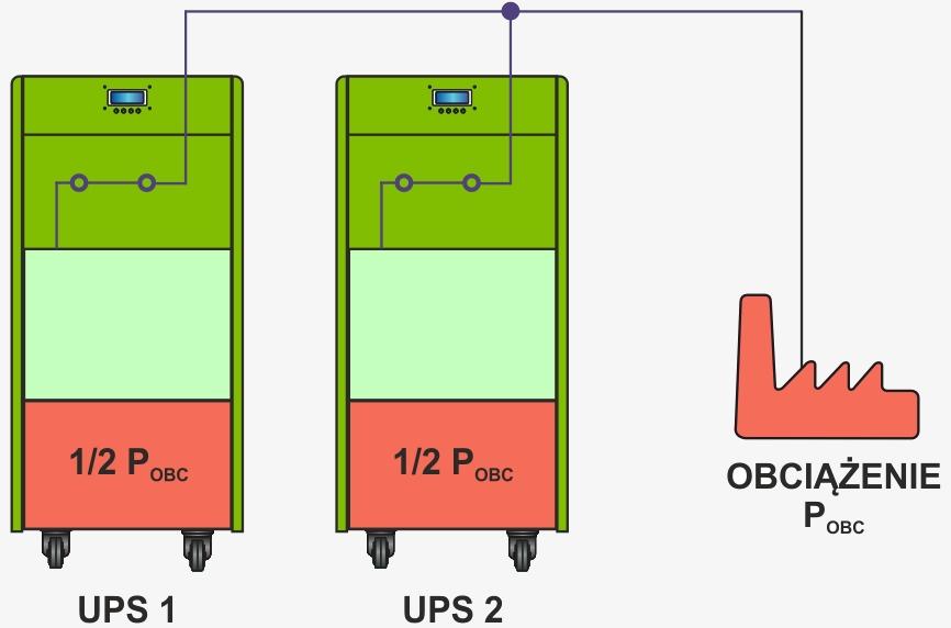 Układ zasilania redundantny równoległy (1+1) - praca normalna systemu